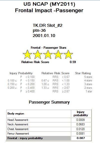 USNCAP 5th Passenger – Star Rating.jpg