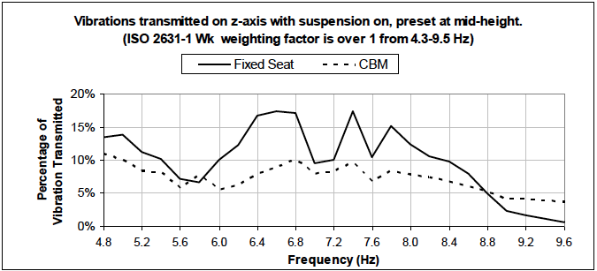 Figure 10: Vibration transmission on x, y axis.