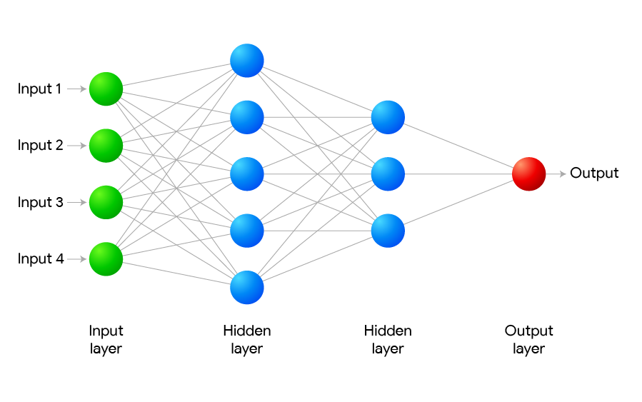 Neural Networks   Artificial neural networks are modern statistical data mining tools. They can be used to model complex, non-linear relationships between inputs and outputs or to find patterns in large data sets. Dependable results require specialized software, knowledge and experience.