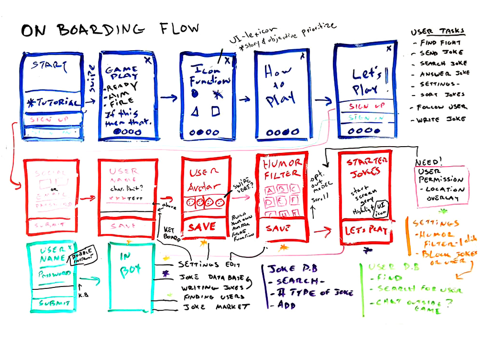 OnBording Flow