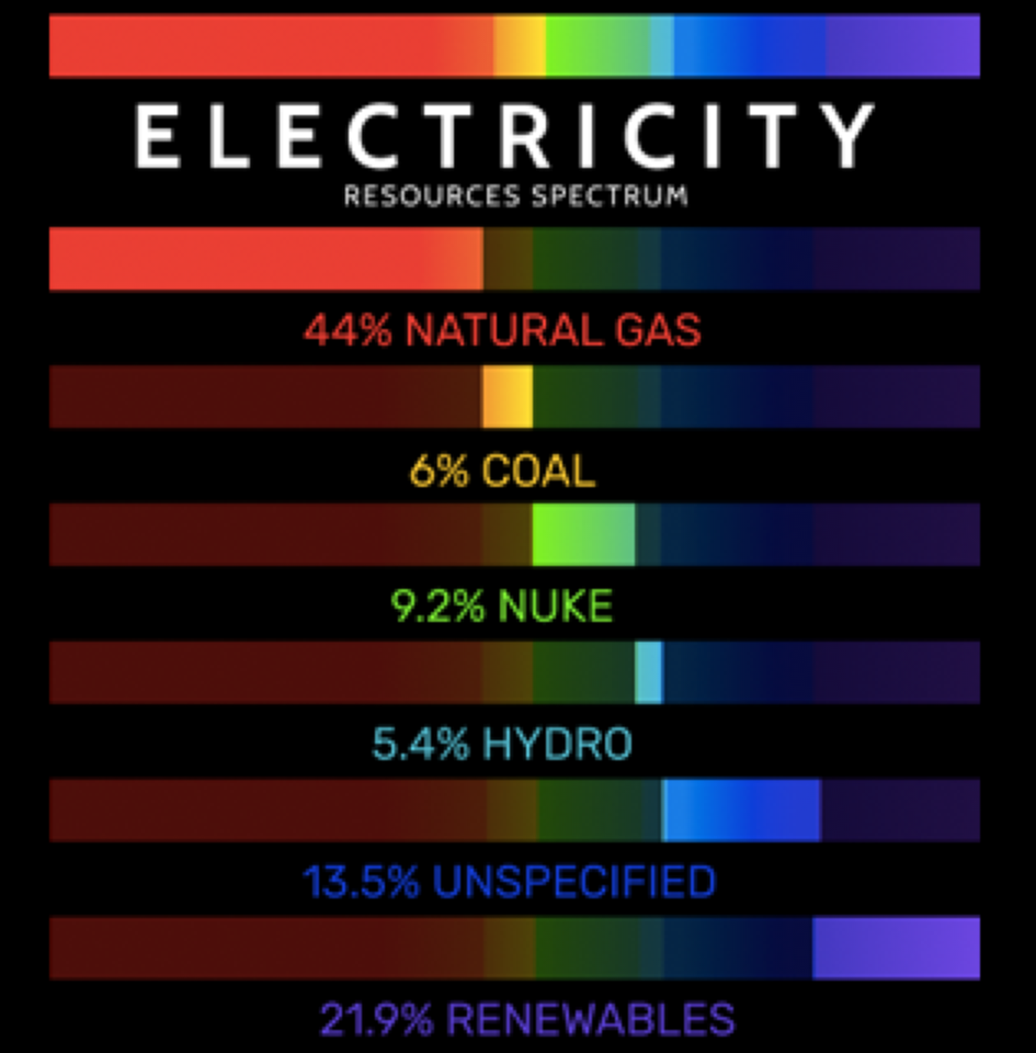 STEP 2 - RESOURCE SPECTRUM REVEALEDThe percentages of natural resources used by the electric light are apparently read by the phone camera and displayed.