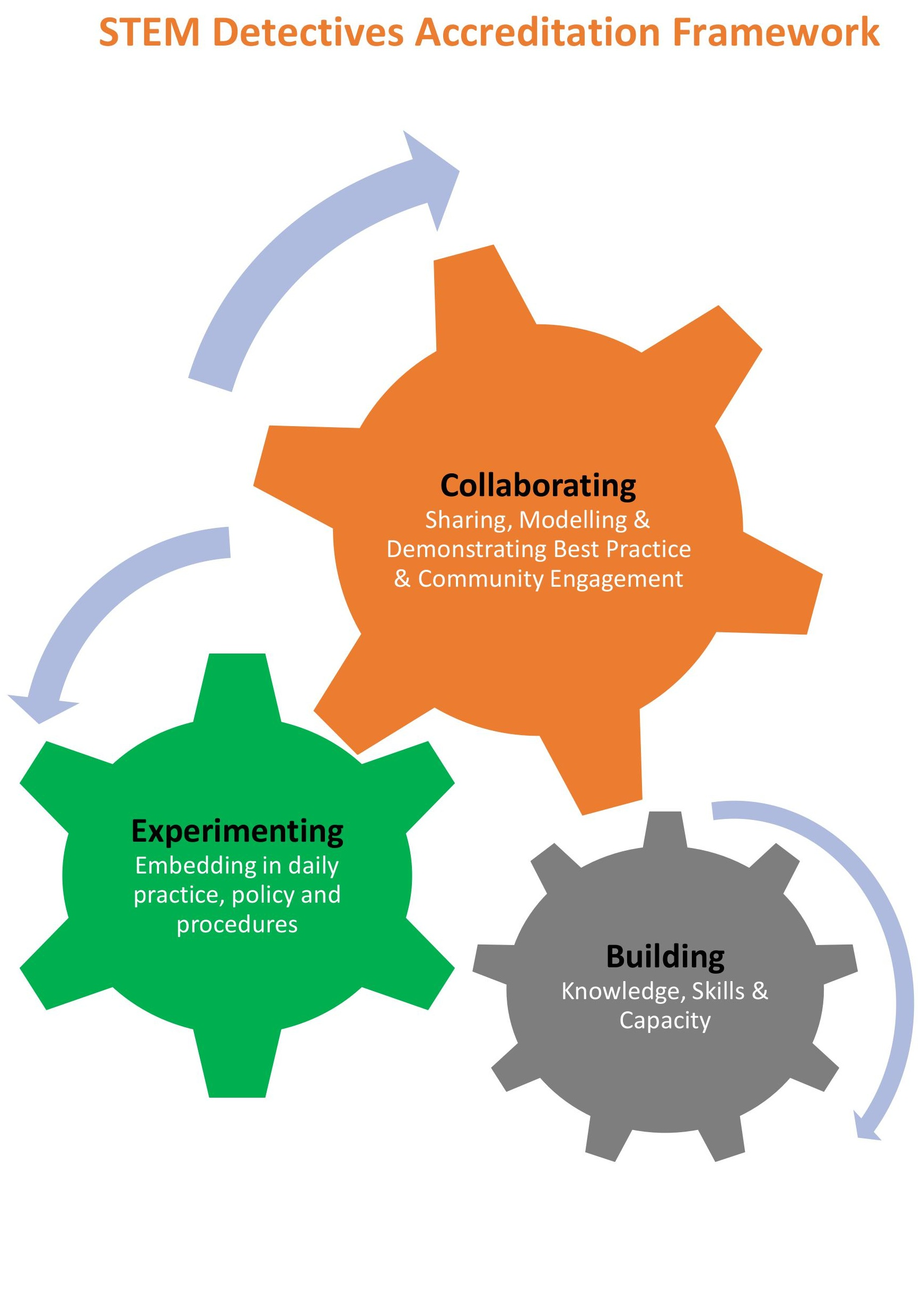 STEM+Accreditation+Framework.jpg