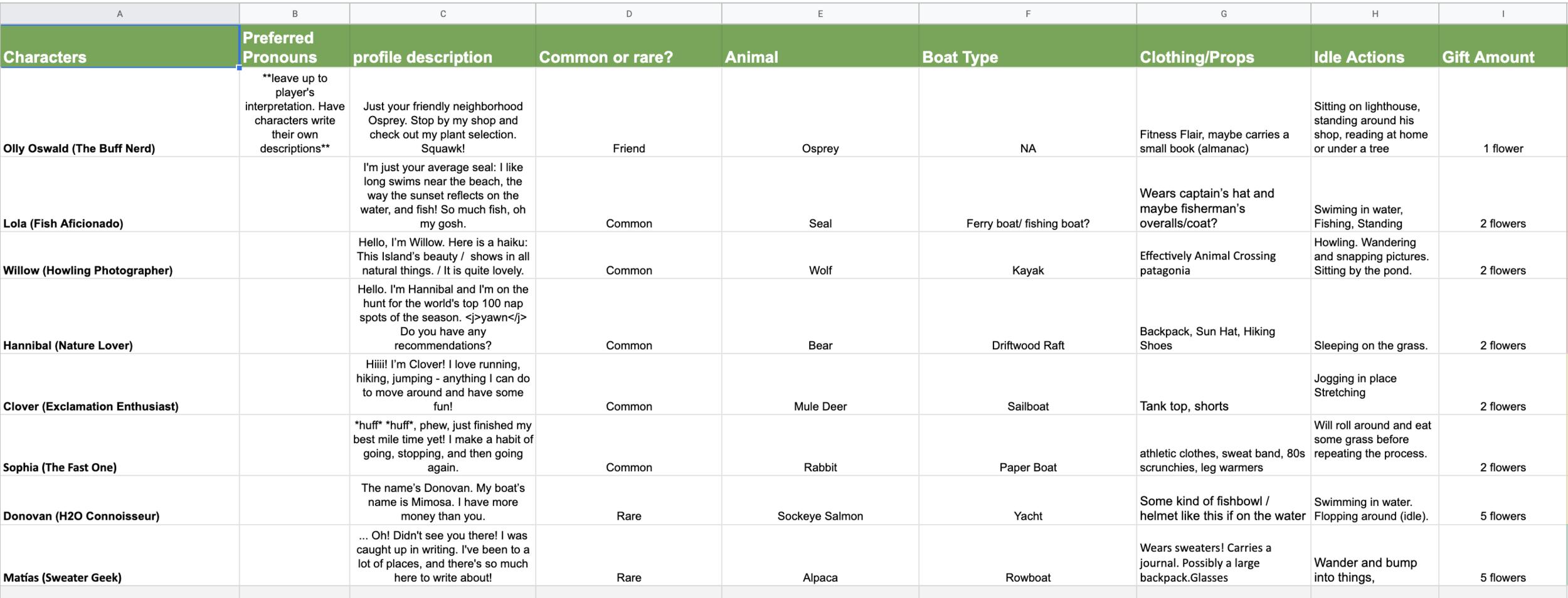The team's character brainstorm spreadsheet.