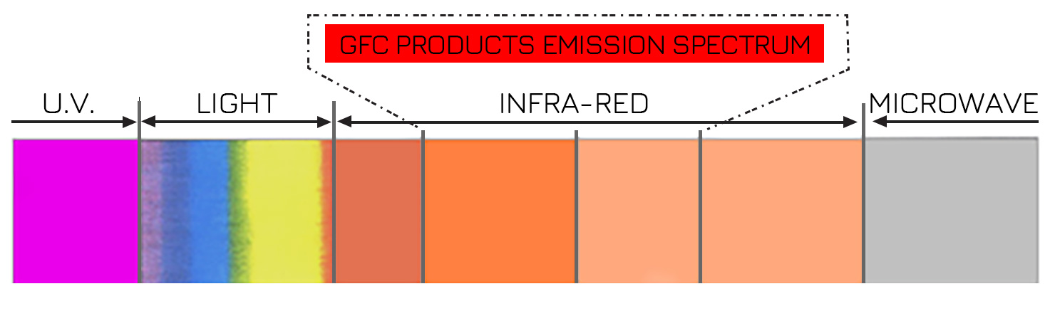 gfc_howitworks_infraredspectrum.jpg