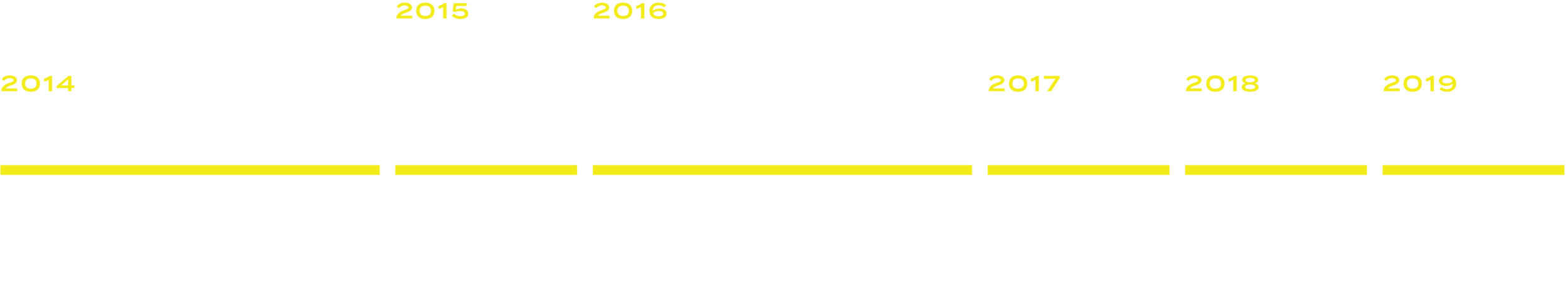 Eco-Timeline 2