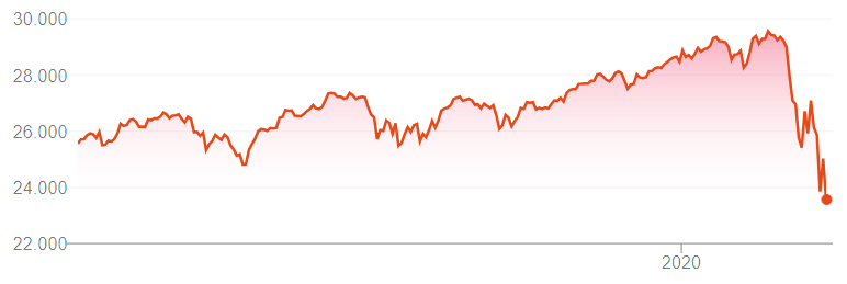 (The Dow Jones industrial average, march 2019-march 2020)
