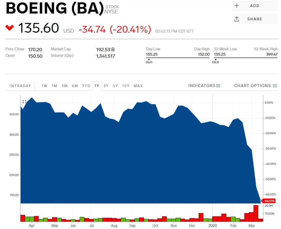 Boeing Co. shares on March 16, 2020, NYSE
