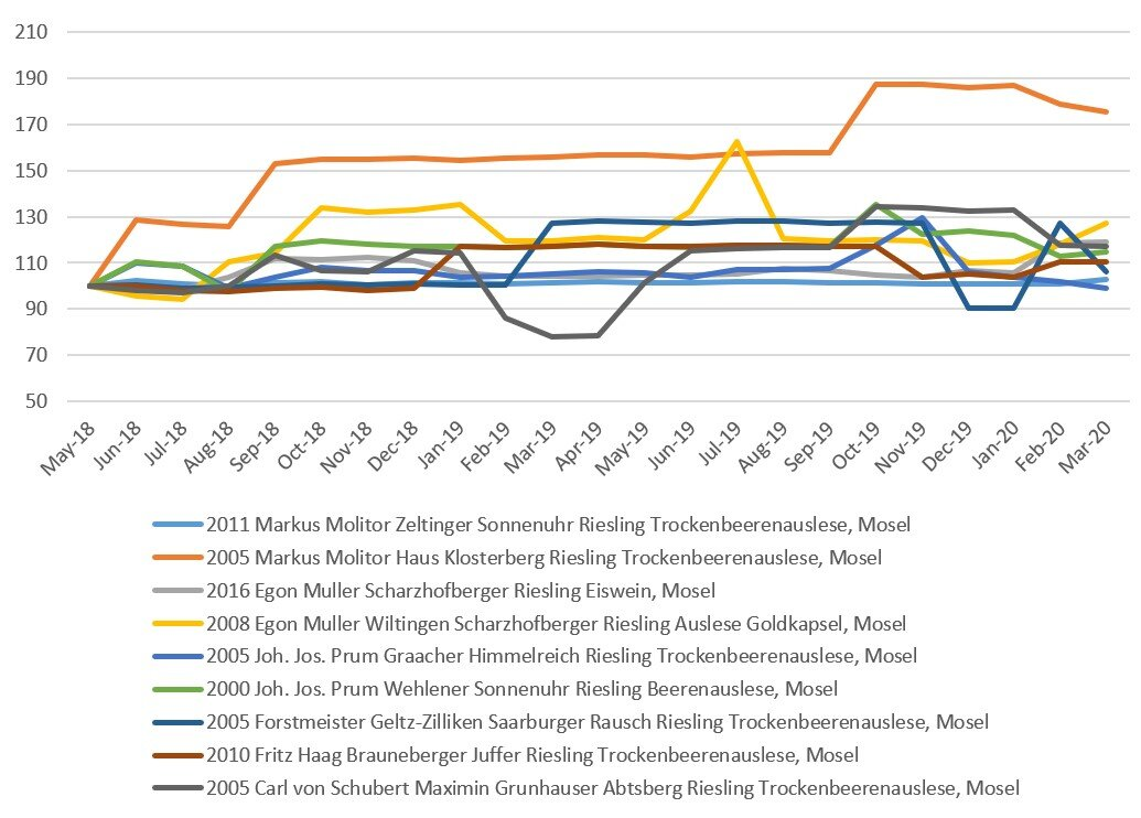 mosel riesling tracked prices