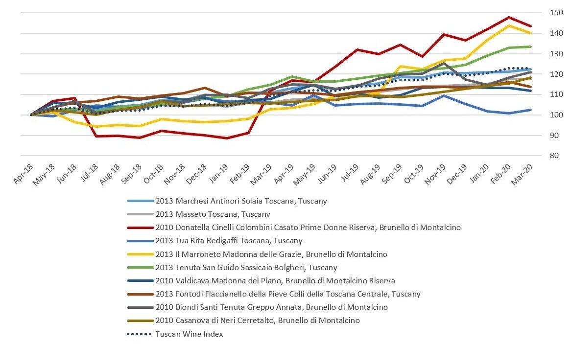 tuscany indexes.jpg