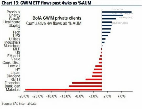 Source: BofA Merrill Lynch Global Research, via @WallStJesus