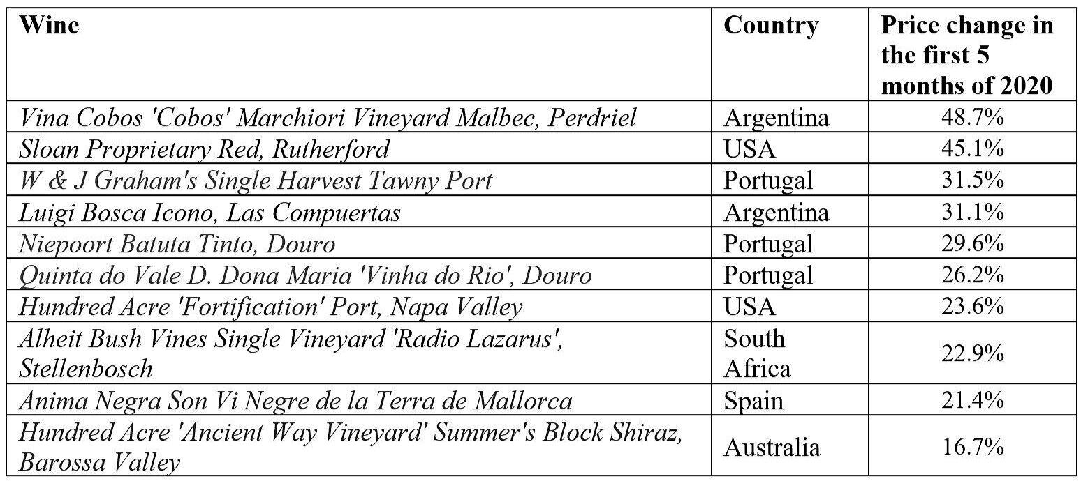 glekov+top+ten+wines+in+price+growth+exhibit+1.jpg
