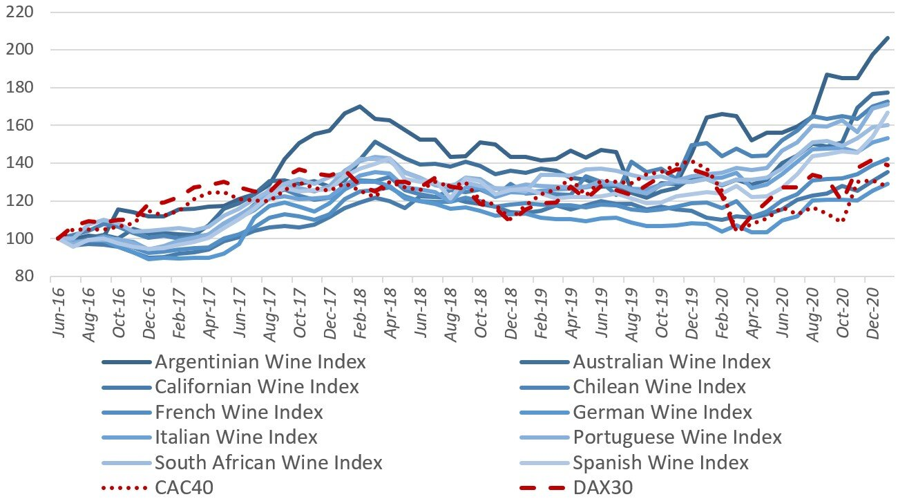 AWE Wine Indexes vs Key European Stock Indexes Jun 2016 dec 2020.jpg