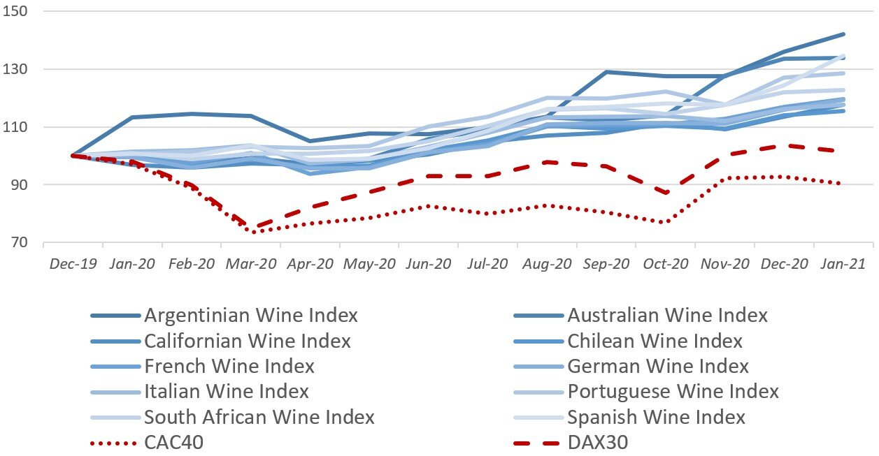 Alti Wine Exchange Indexes vs Key European Stock Indexes in 2020.jpg