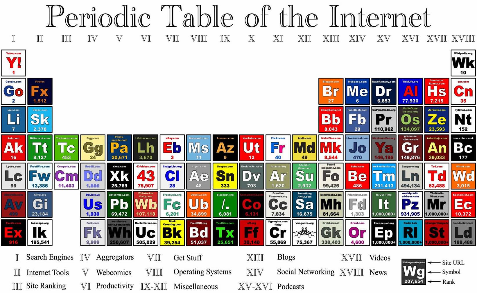 periodictableoftheinternet.jpg