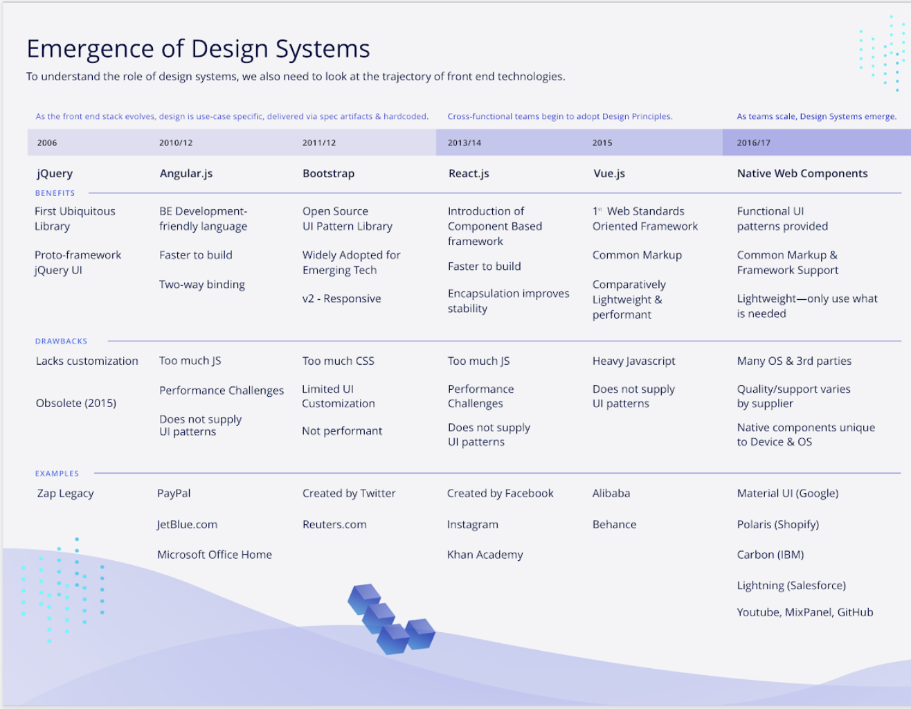 A design is only as good as it's medium. In this case, we wanted to understand what frameworks were critical to support.