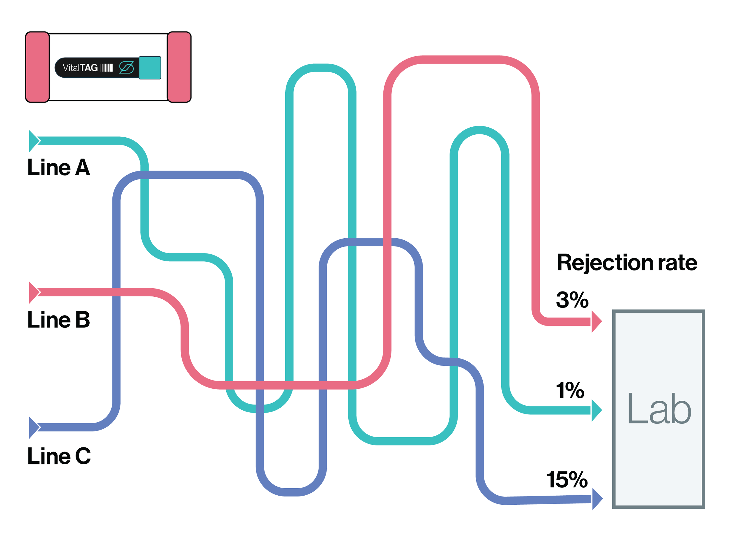 PTS System transport diagram