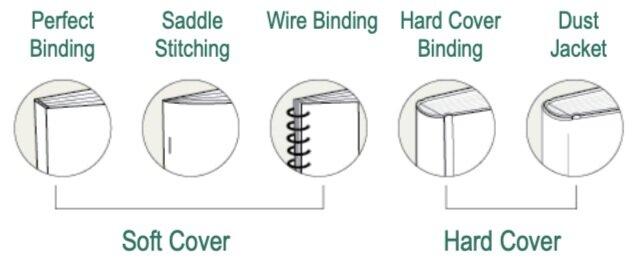 Binding+Styles