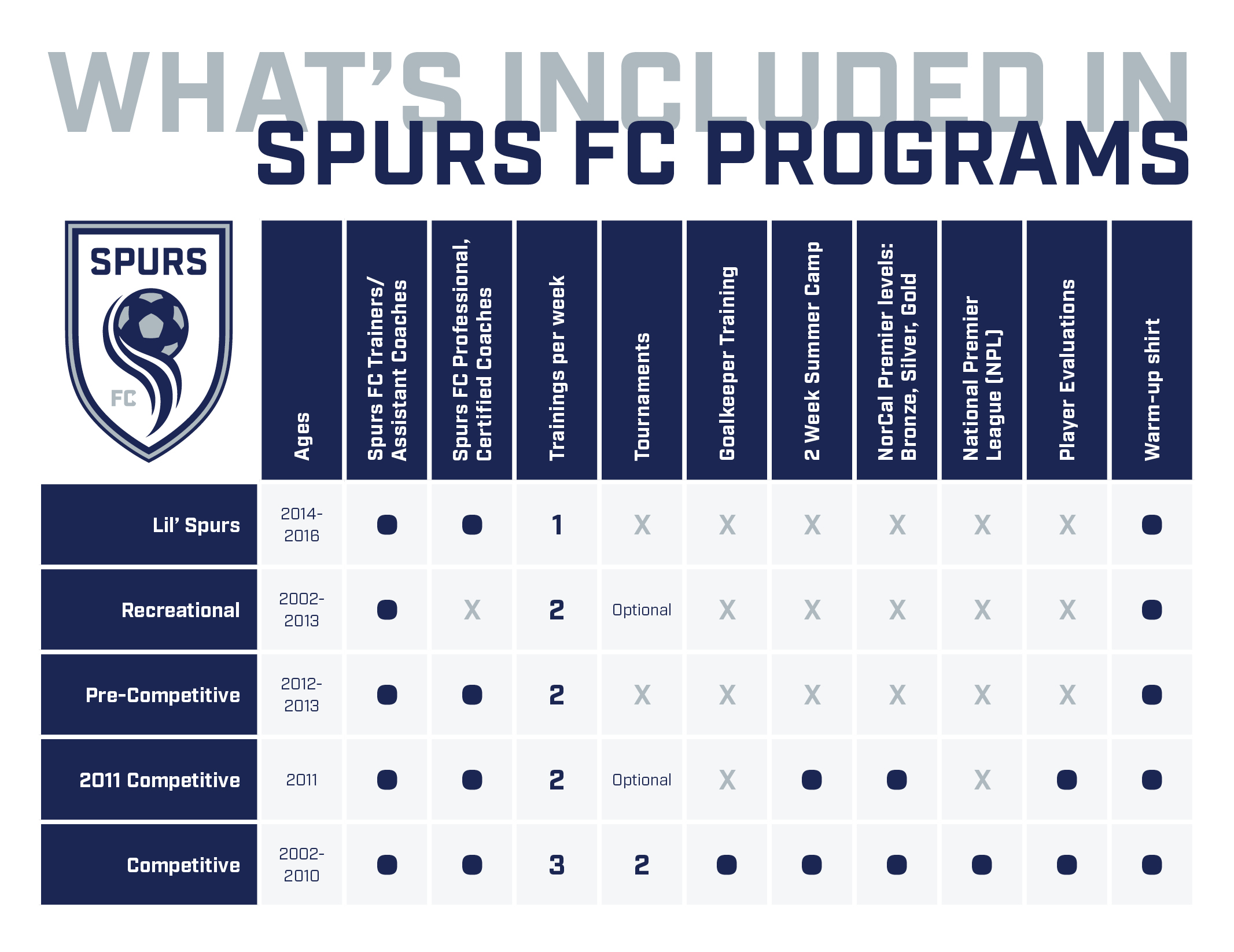 SpursFC_Programs2019_2020_chart_version2.jpg