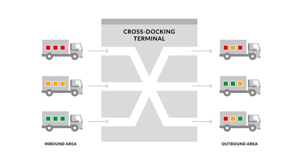 csm_cross-docking3-01_67482713c1.jpg