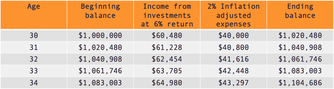 FIRE income expenses table.png