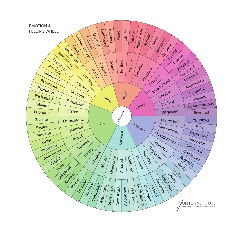 Emotions Wheel