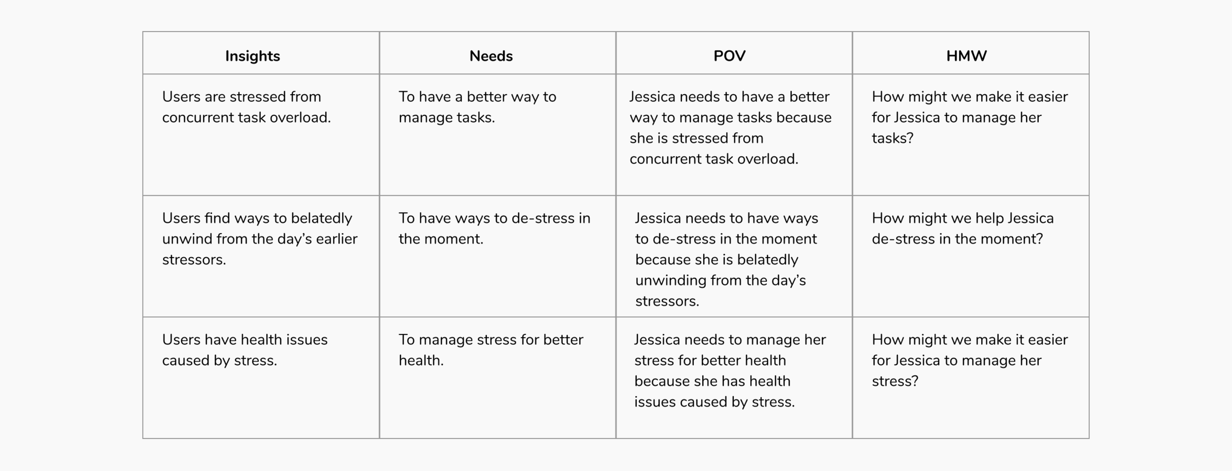 pov & hmw for case study.png