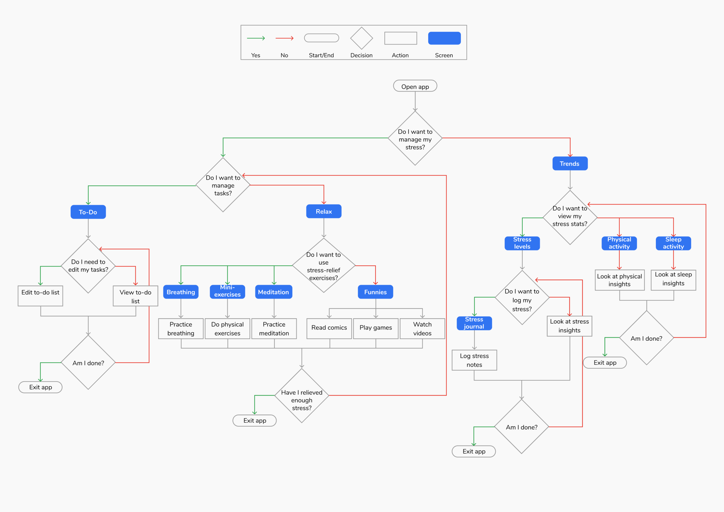 user flow for case study.png