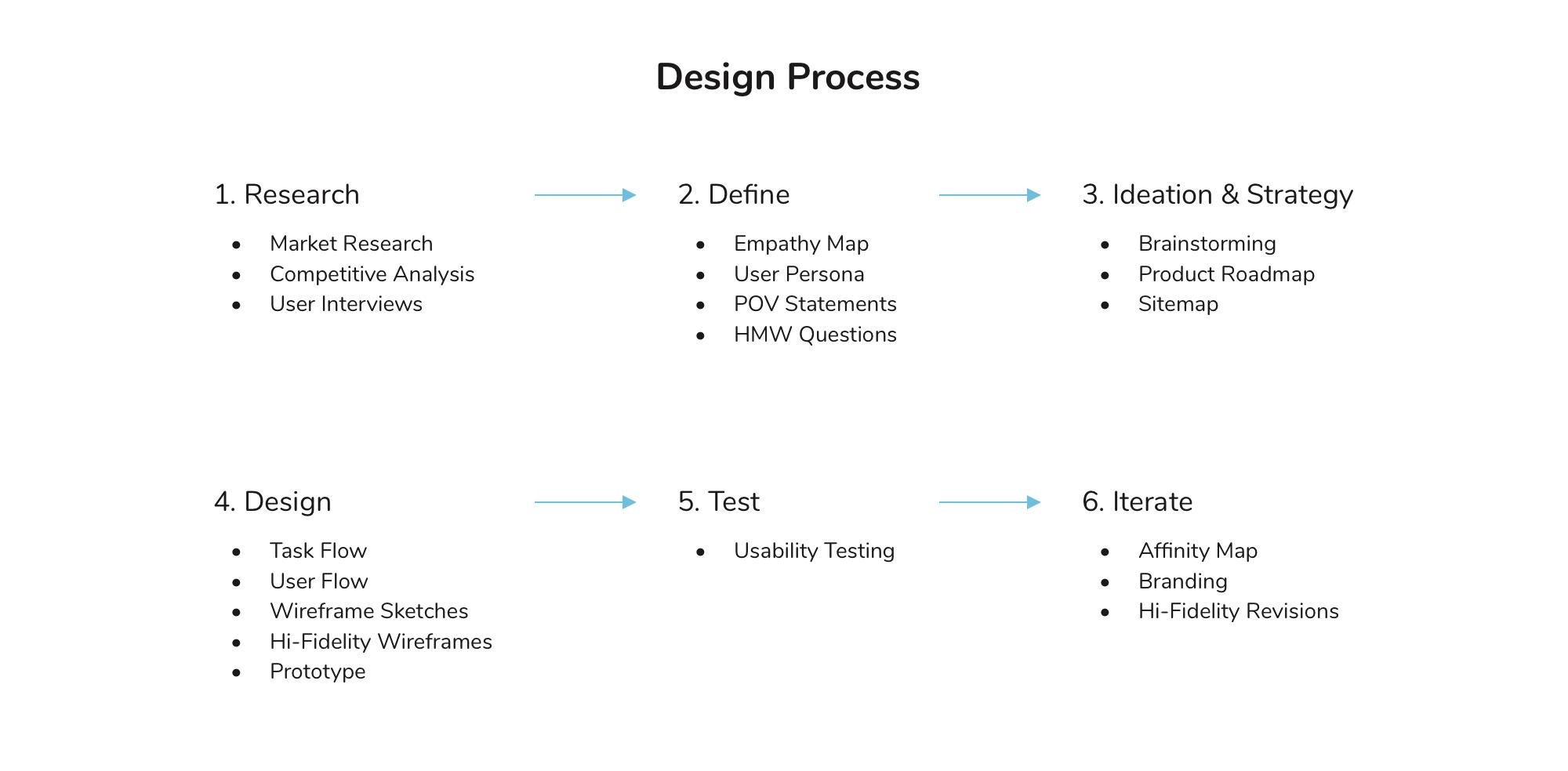 spotify process.jpg