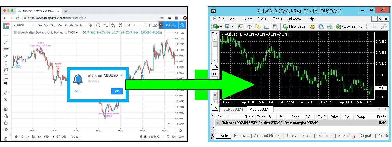 TradingView Alerts to MT4
