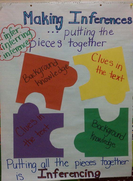 making-inferences-anchor-chart-4.jpg