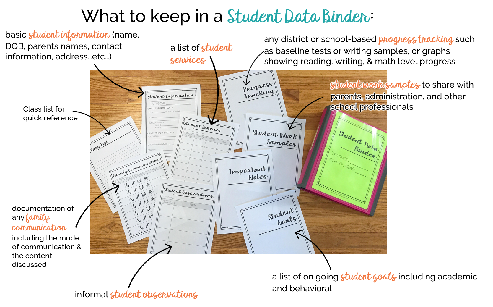 A student data bind doesn't have to be complicated. Keep a few simple forms for each students and use all year long.