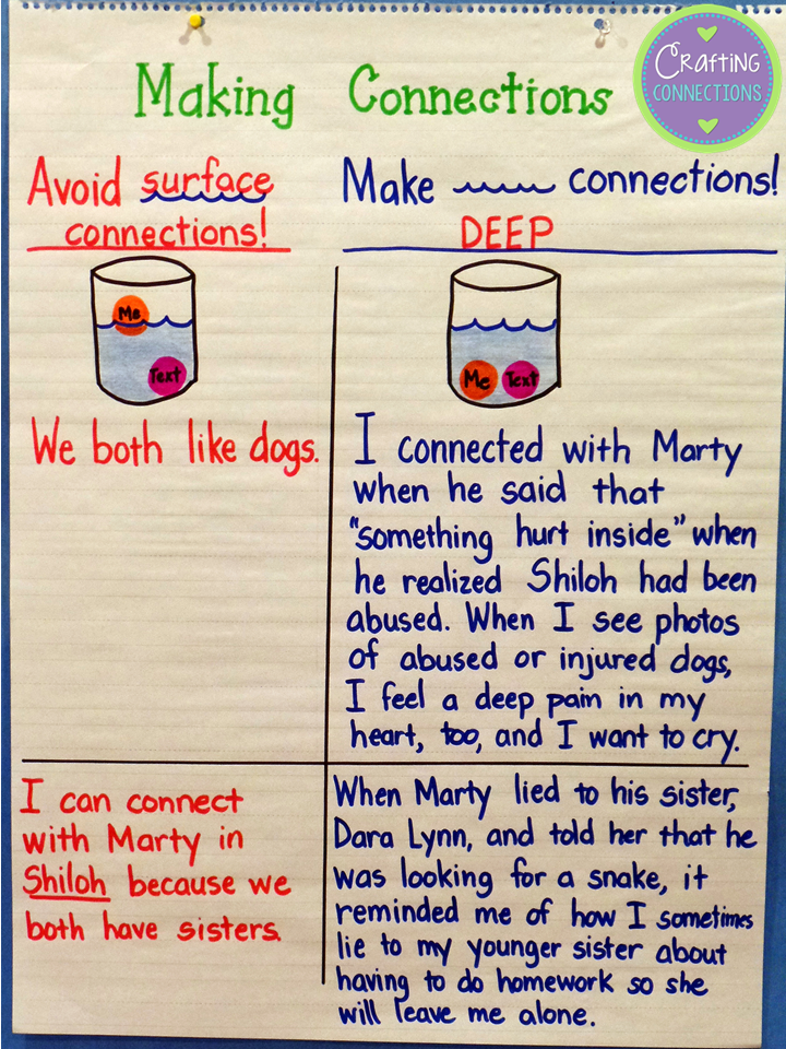 ANCHOR CHARTS TO HELP STUDENTS TO GO DEEPER WITH THEIR CONNECTIONS:
