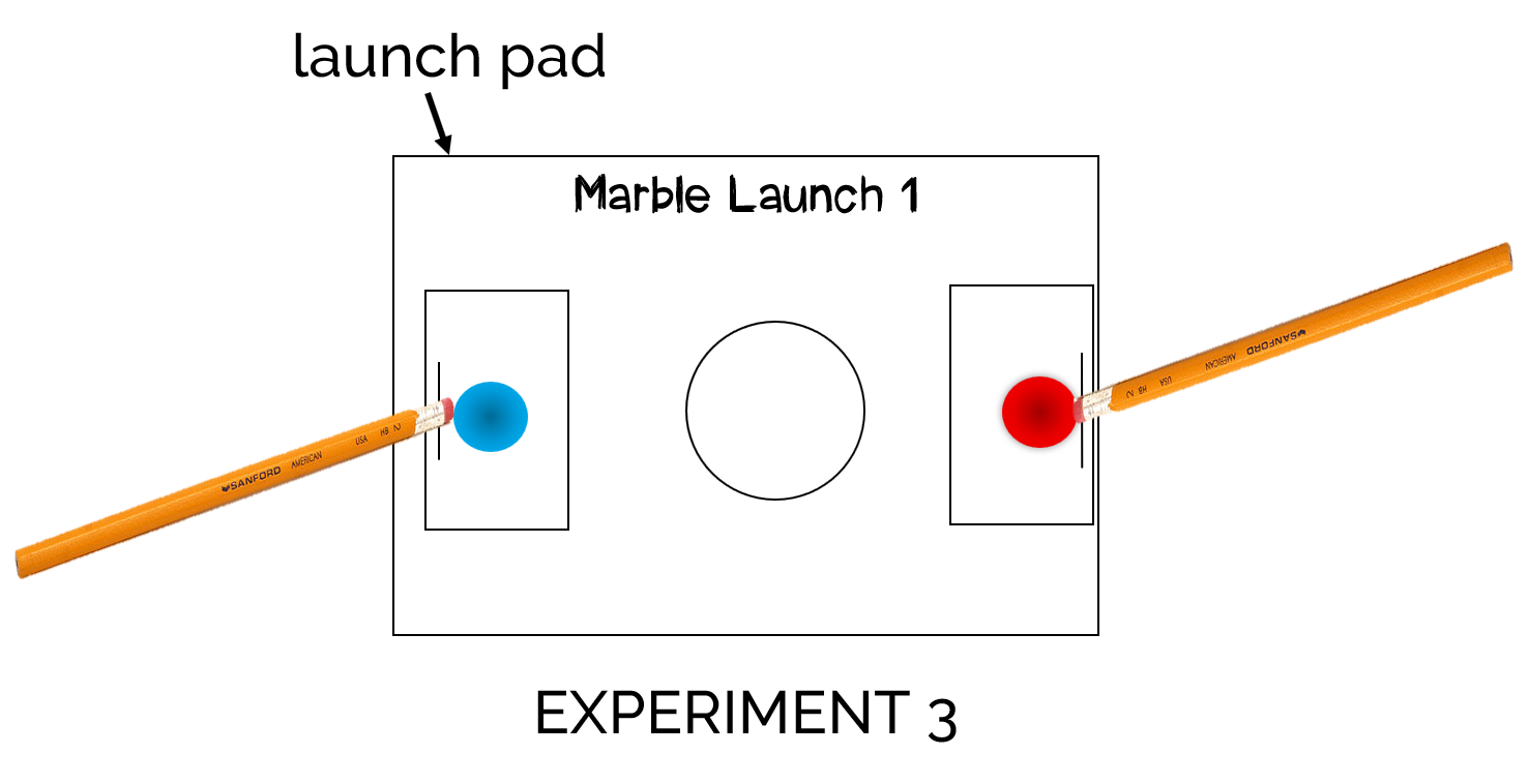 Finally, in the third experiment, students saw the applications of the third law,  action and reaction , that states if one force acts on an object, an opposite force will push back. In this final launch, students used a second launching pad where students aimed two marbles at each other. Here they could see how the marbles reacted to each other when they collided.