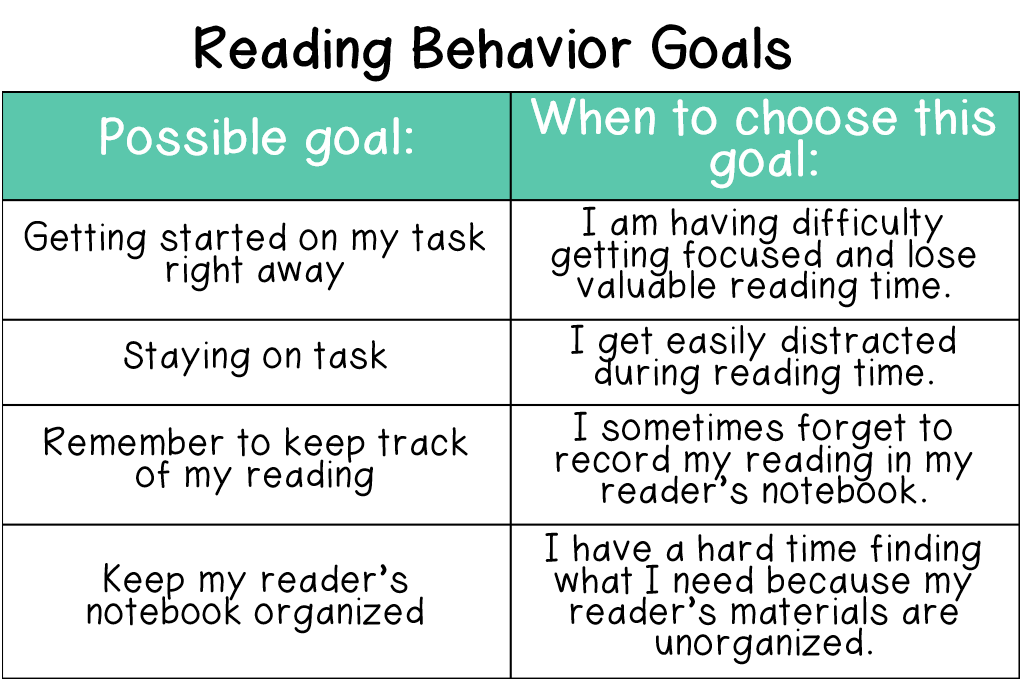 "Some students need to start by focusing on their ""Reading Behavior"" goals during reading. This category is a popular goal for the beginning of the year as students are learning about your classroom expectations and routines and procedures."