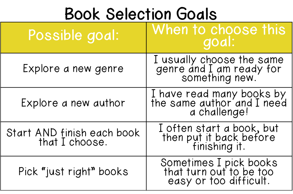 "Other students who struggle with choosing books that are a good fit might select a goal from the ""Book Selection"" category. This category also helps students who need to widen their reading choices with a new genre or author."