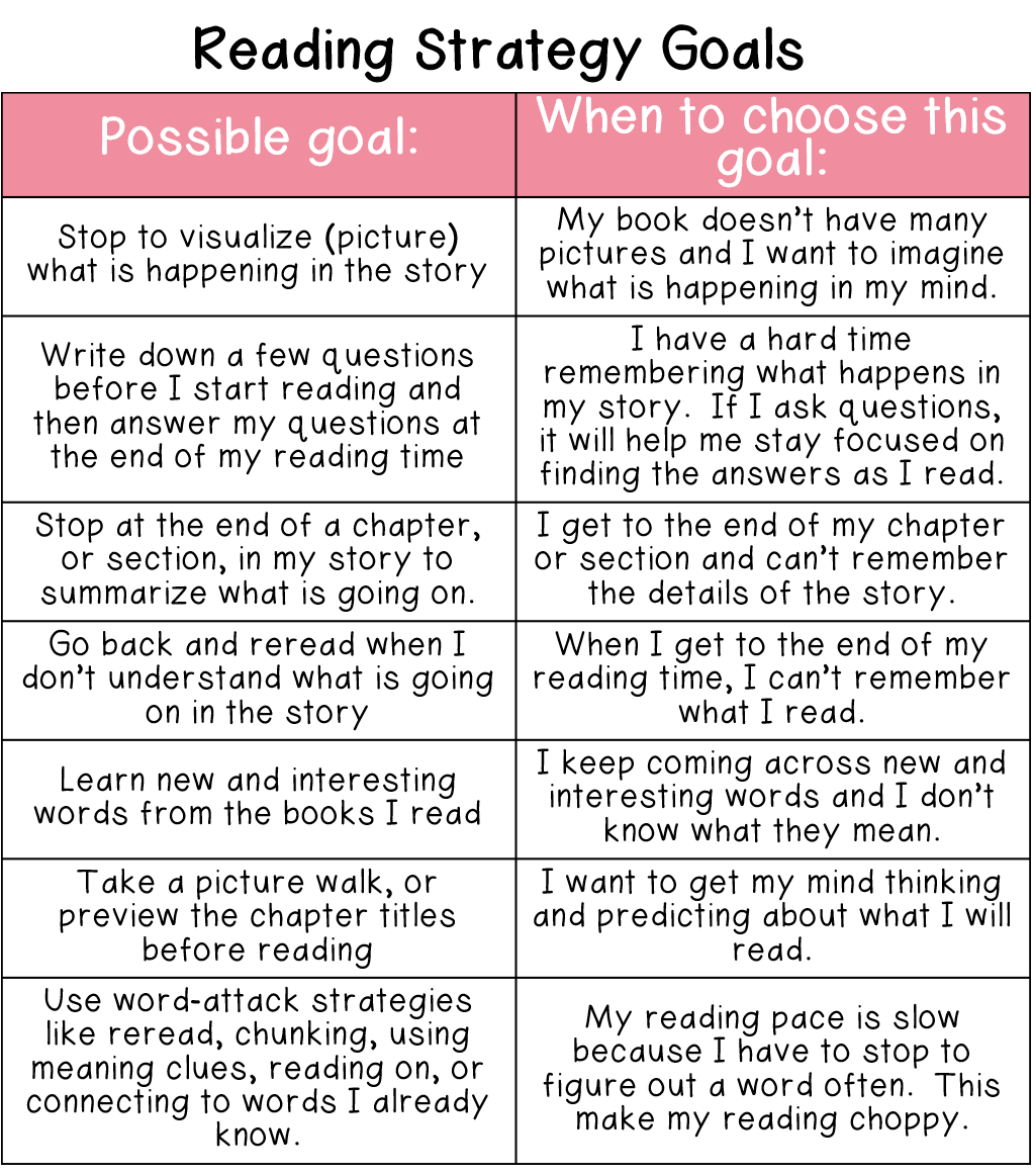 """Reading Strategies,"" is a section that all students will select from at one time or another throughout the school year as you introduce skills and strategies in your mini-lessons and guided reading groups."