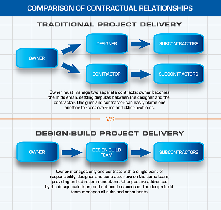 Design-Build Contractual Relationships | Dow Smith Company | Smyrna, Tennessee