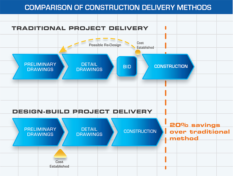Design-Build Delivery Methods | Dow Smith Company | Smyrna, Tennessee