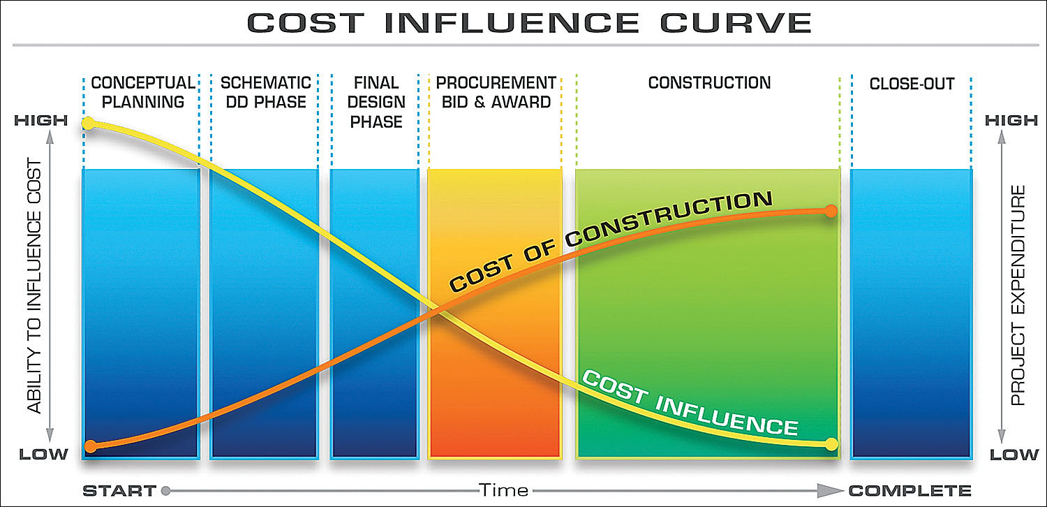 Cost Influence Curve | Dow Smith Company | Smyrna, Tennessee