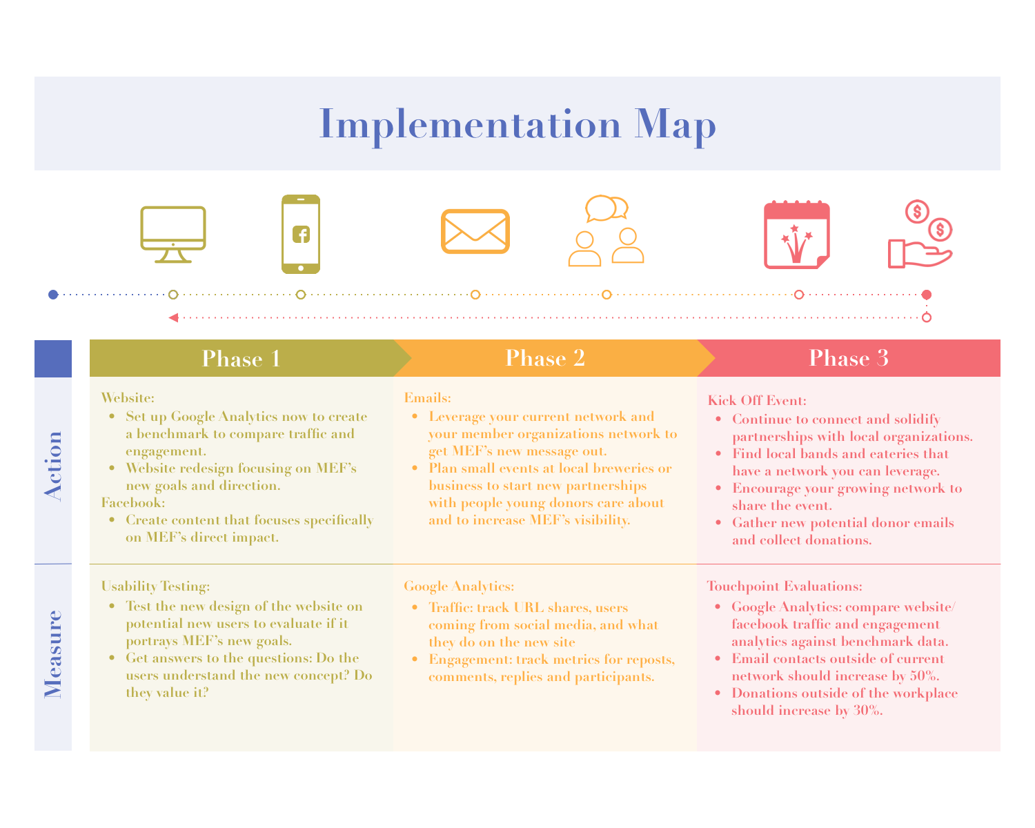 implementation - The team and MEF now had an understanding of what aspects of their current outreach needed a redesign to connect with a younger donor base. I created an implementation map to show the projects next steps in three phases and the metrics we will use to measure progress.