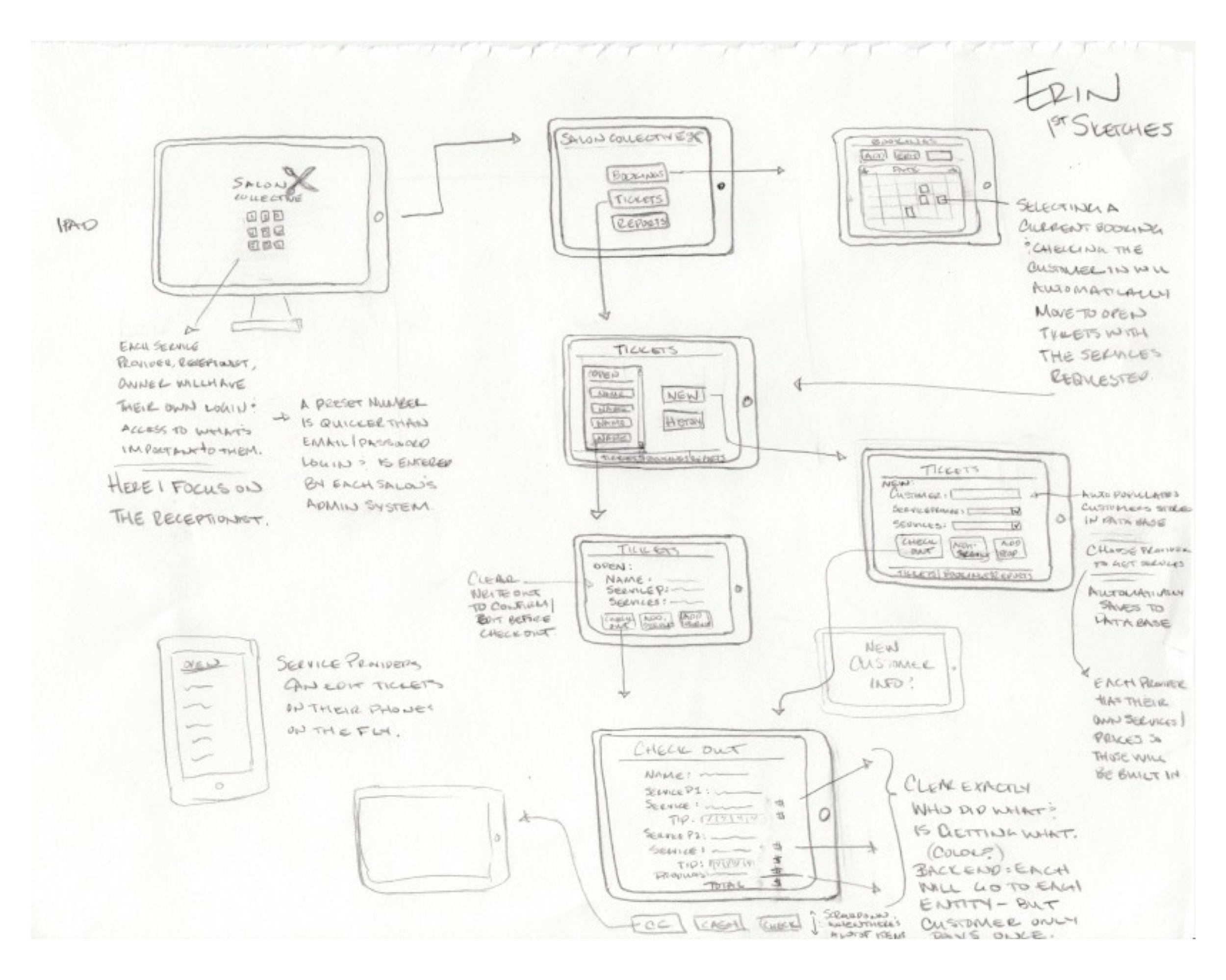 wireframe Sketches - Lo-fidelity design sketches informed by the research set out an initial plan to simplify the check out process. I focused on clear, direct design elements to ensure a forward moving process flow with minimal backtracking, heightened error prevention, and a connection with associated tasks.