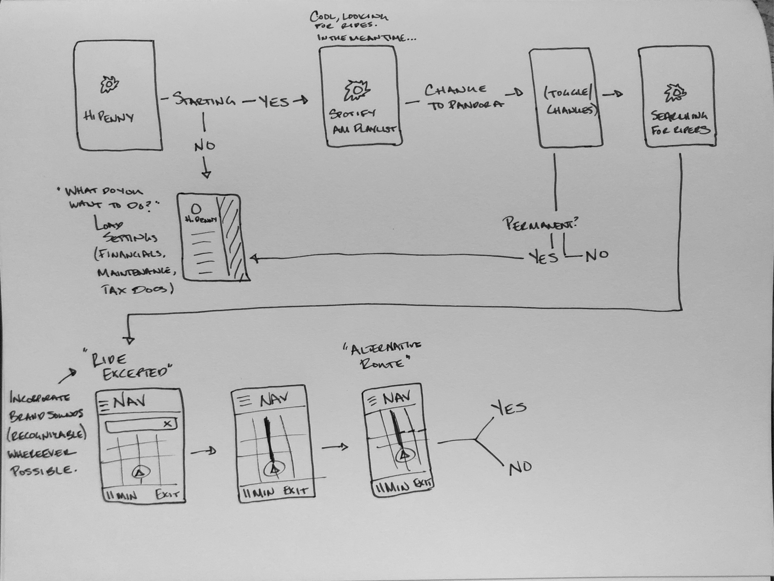 Initial Wireframes