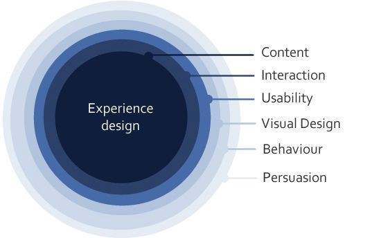 The Six Circles - an Experience Design framework