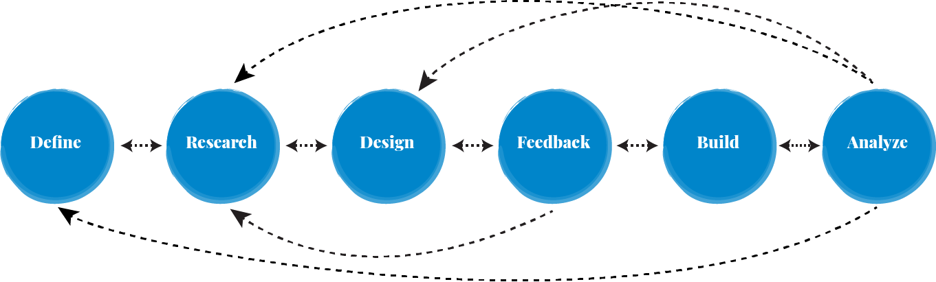 Developing a process framework for designing solutions