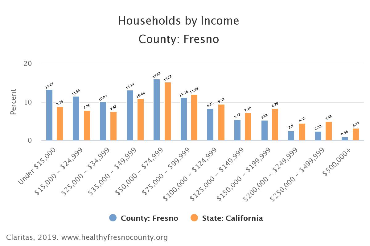 Households_by_Income_County_Fresno.jpeg