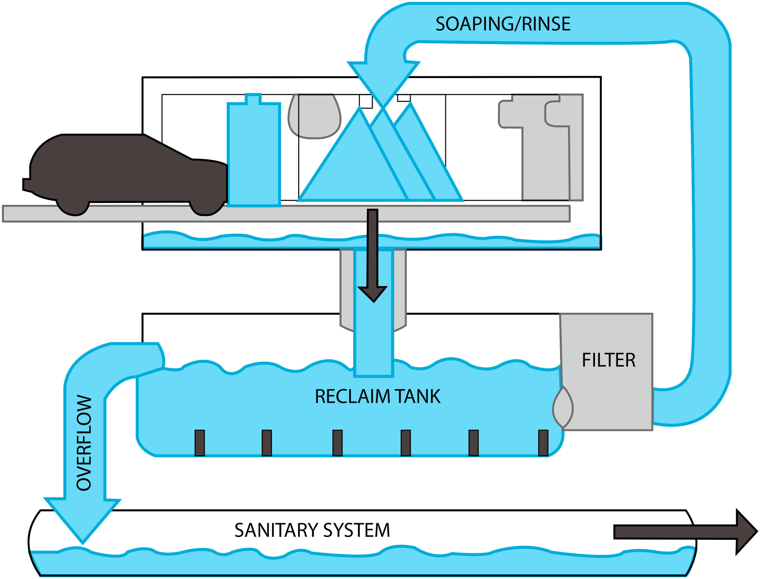 Water Recycling!