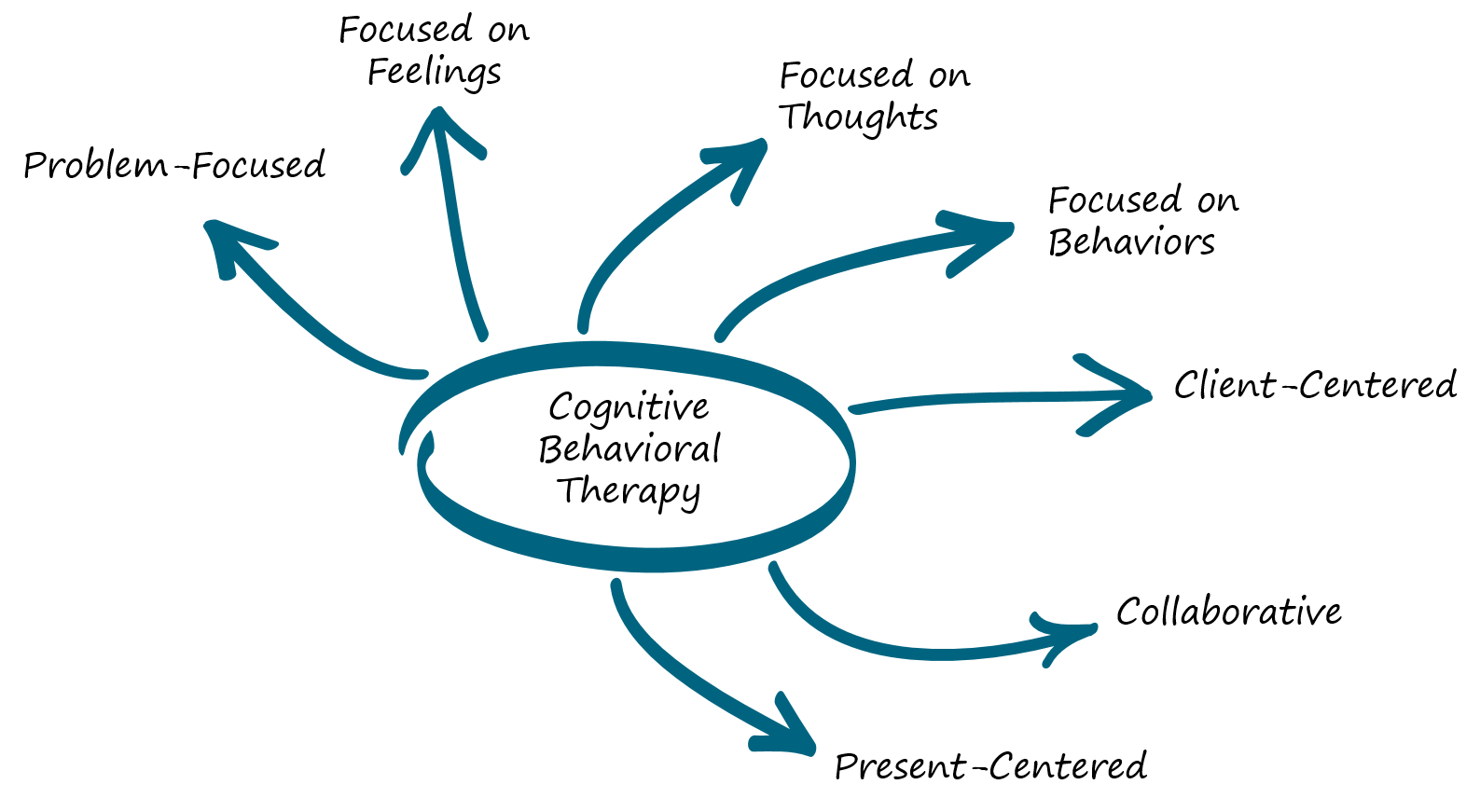 CBT Diagram-2.png