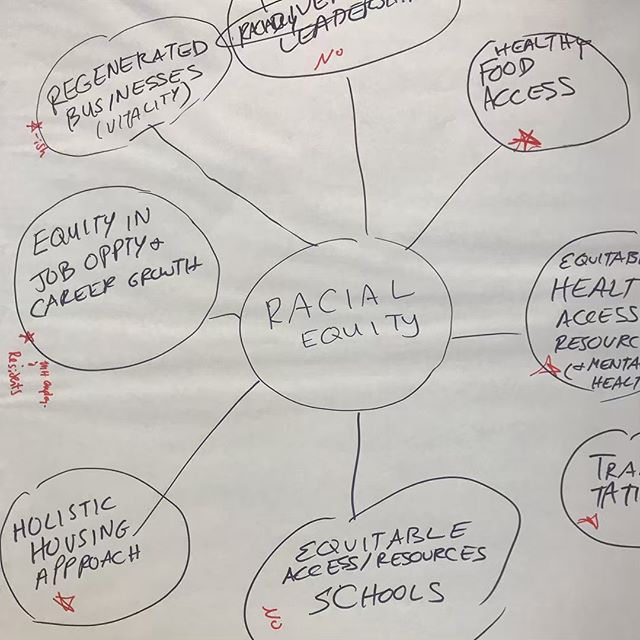 We love seeing teams arrive at a shared understanding of their common vision. Here, multiple small groups at a national affordable housing developer share and compare their visions of racial equity.