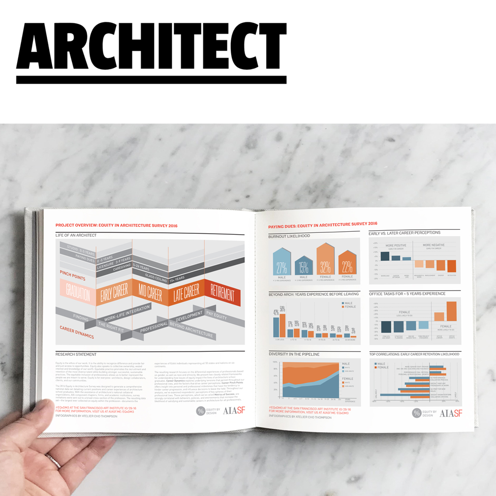 Architect Magazine   Atelier Cho Thompson's infographics for the bi-annual AIASF Equity by Design Survey were featured in numerous publications, including this article from Architect Magazine in November 2018:  AIASF Equity by Design Releases 2018 Survey .