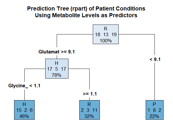 The function rpart was used in R to produce a prediction tree, which was pruned and cross-validated (10-fold; 500 iterations). It shows that glutamate and glycine are the best predictors of the type of MS a patient has. The model exhibited 50% accuracy when used on the test set.